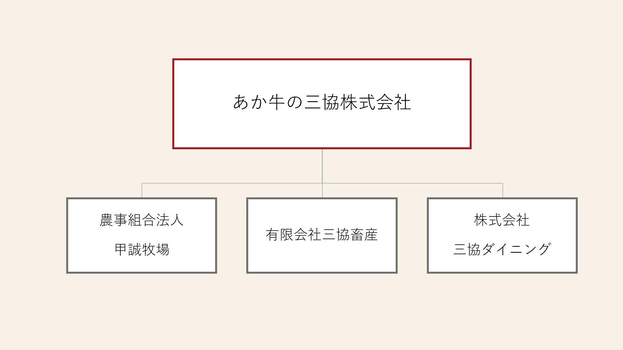 あか牛の三協株式会社_組織図